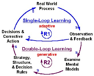 Double Loop Learning From The Apostle Peter On Doubleloop Learning Continued