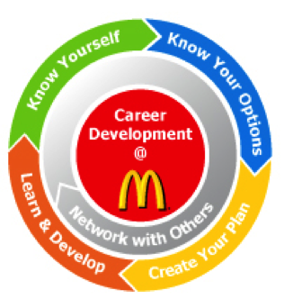 mcdonald s and its risk management Mcdonald's have the opportunity to reinvent their approach to reputation and risk management and play a key role in its company operations winning in the asian century, ensuring that the brand.